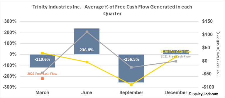 Trinity Industries Inc. (NYSE:TRN) Free Cash Flow Seasonality