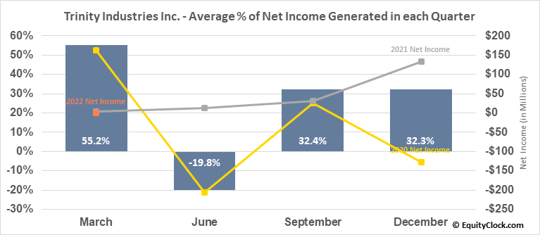 Trinity Industries Inc. (NYSE:TRN) Net Income Seasonality