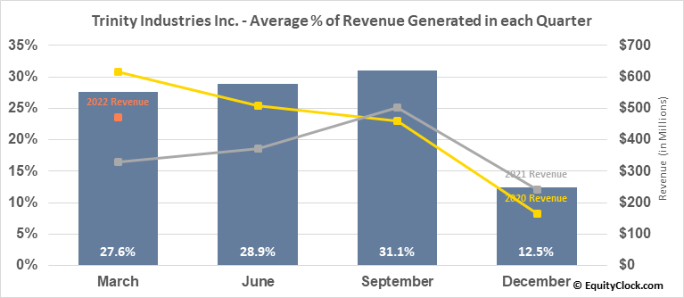 Trinity Industries Inc. (NYSE:TRN) Revenue Seasonality