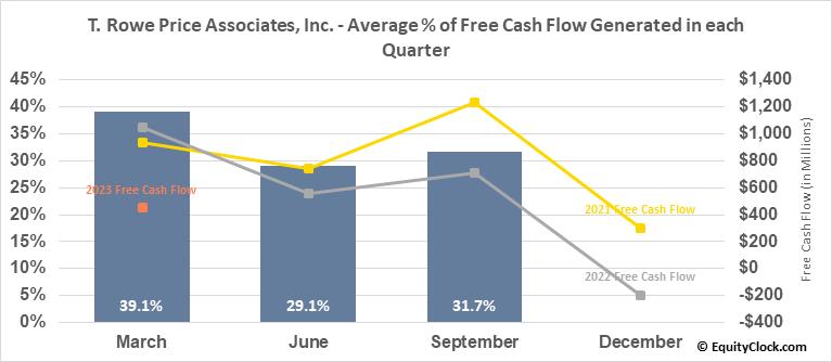 T. Rowe Price Associates, Inc. (NASD:TROW) Free Cash Flow Seasonality