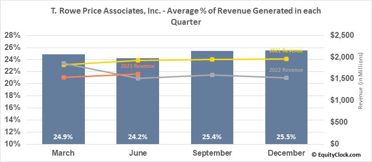 T. Rowe Price Associates, Inc. (NASD:TROW) Revenue Seasonality