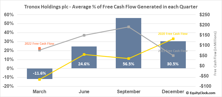 Tronox Holdings plc (NYSE:TROX) Free Cash Flow Seasonality