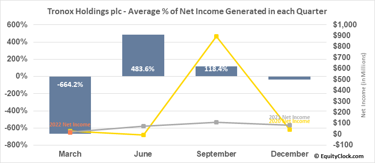 Tronox Holdings plc (NYSE:TROX) Net Income Seasonality