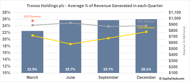 Tronox Holdings plc (NYSE:TROX) Revenue Seasonality
