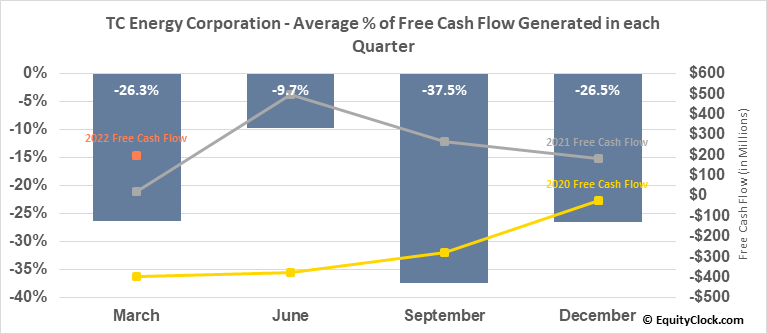 TransCanada PipeLines Ltd. (TSE:TRP.TO) Free Cash Flow Seasonality