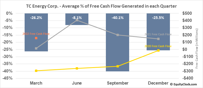 TC Energy Corp. (NYSE:TRP) Free Cash Flow Seasonality