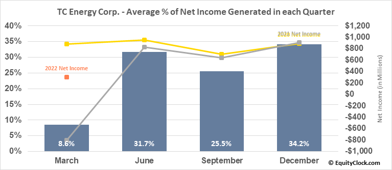 TC Energy Corp. (NYSE:TRP) Net Income Seasonality