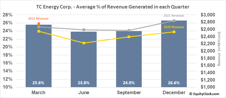 TC Energy Corp. (NYSE:TRP) Revenue Seasonality