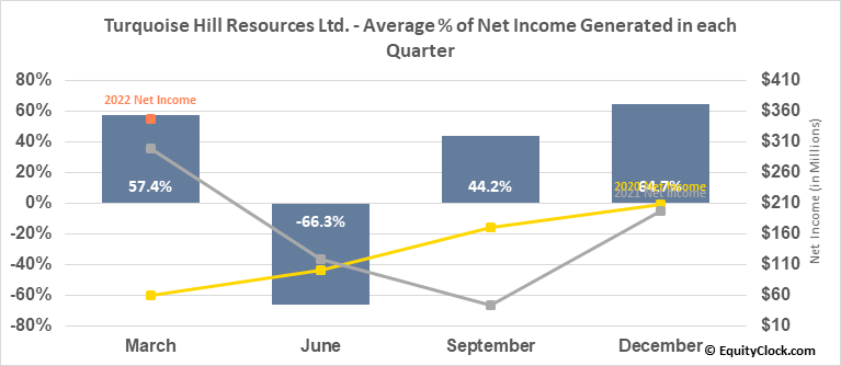 Turquoise Hill Resources Ltd. (TSE:TRQ.TO) Net Income Seasonality