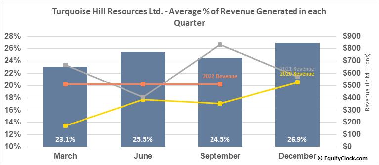 Turquoise Hill Resources Ltd. (TSE:TRQ.TO) Revenue Seasonality