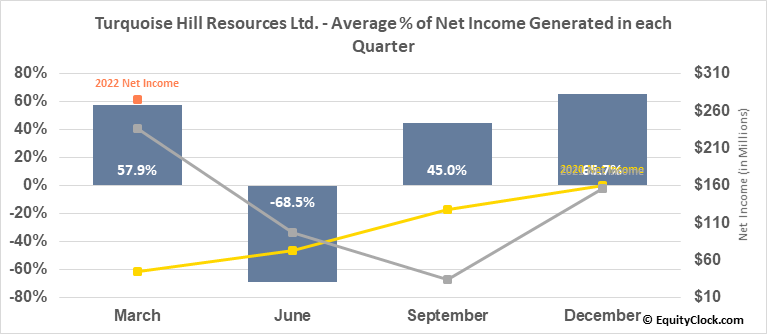 Turquoise Hill Resources Ltd. (NYSE:TRQ) Net Income Seasonality