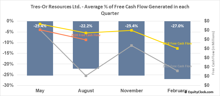 Tres-Or Resources Ltd. (TSXV:TRS.V) Free Cash Flow Seasonality