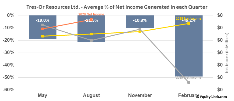 Tres-Or Resources Ltd. (TSXV:TRS.V) Net Income Seasonality