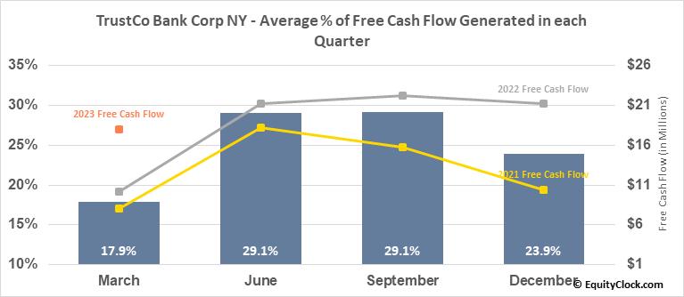 TrustCo Bank Corp NY (NASD:TRST) Free Cash Flow Seasonality