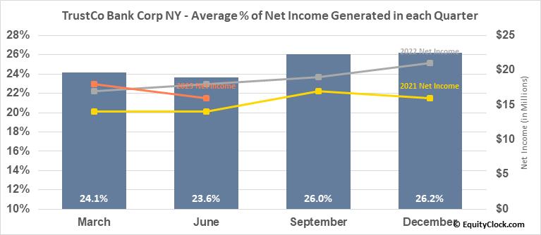 TrustCo Bank Corp NY (NASD:TRST) Net Income Seasonality