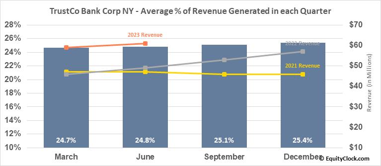 TrustCo Bank Corp NY (NASD:TRST) Revenue Seasonality