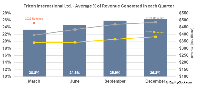 Triton International Ltd. (NYSE:TRTN) Revenue Seasonality