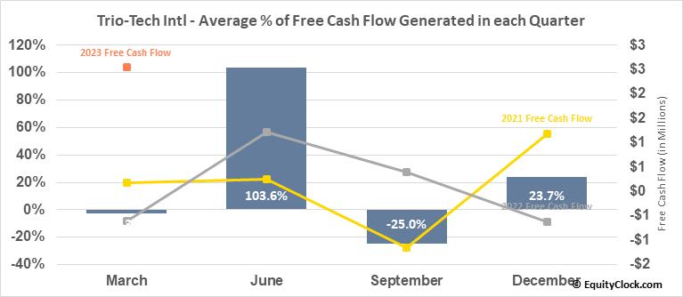 Trio-Tech Intl (AMEX:TRT) Free Cash Flow Seasonality