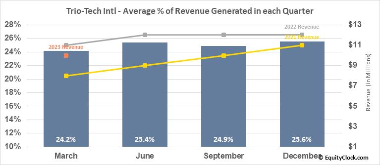 Trio-Tech Intl (AMEX:TRT) Revenue Seasonality