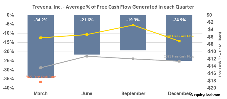 Trevena, Inc. (NASD:TRVN) Free Cash Flow Seasonality