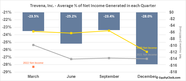 Trevena, Inc. (NASD:TRVN) Net Income Seasonality
