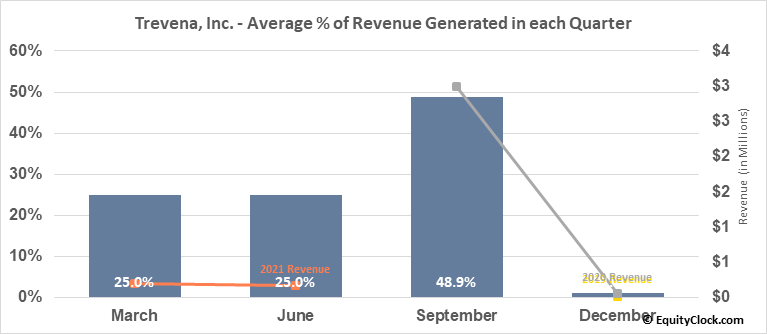 Trevena, Inc. (NASD:TRVN) Revenue Seasonality