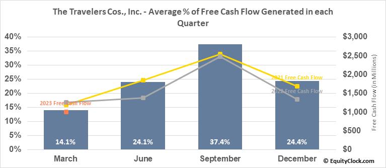 The Travelers Cos., Inc. (NYSE:TRV) Free Cash Flow Seasonality