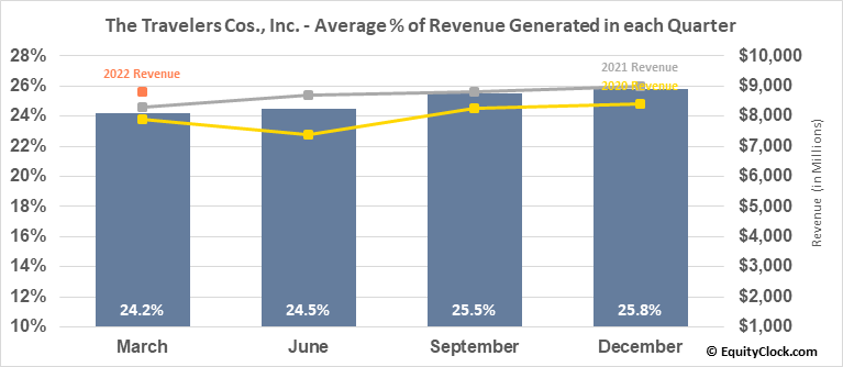 The Travelers Cos., Inc. (NYSE:TRV) Revenue Seasonality
