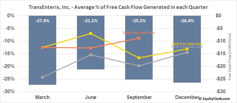 TransEnterix, Inc. (AMEX:TRXC) Free Cash Flow Seasonality
