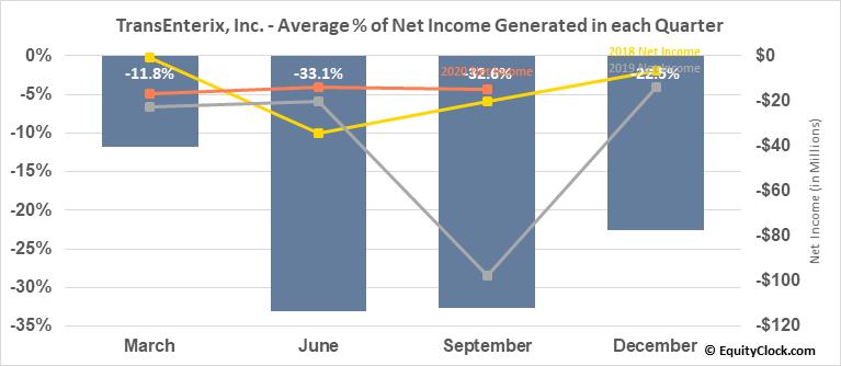 TransEnterix, Inc. (AMEX:TRXC) Net Income Seasonality