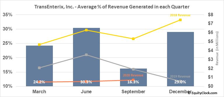 TransEnterix, Inc. (AMEX:TRXC) Revenue Seasonality