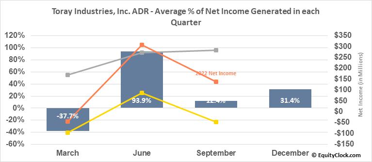 Toray Industries, Inc. ADR (OTCMKT:TRYIY) Net Income Seasonality