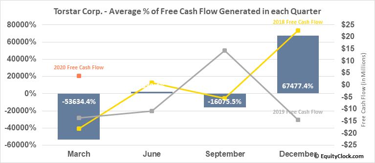 Torstar Corp. (TSE:TS/B.TO) Free Cash Flow Seasonality