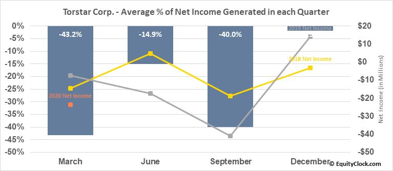 Torstar Corp. (TSE:TS/B.TO) Net Income Seasonality
