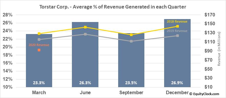 Torstar Corp. (TSE:TS/B.TO) Revenue Seasonality