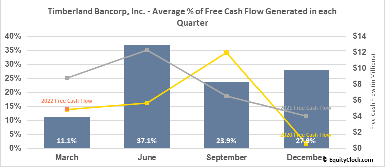 Timberland Bancorp, Inc. (NASD:TSBK) Free Cash Flow Seasonality