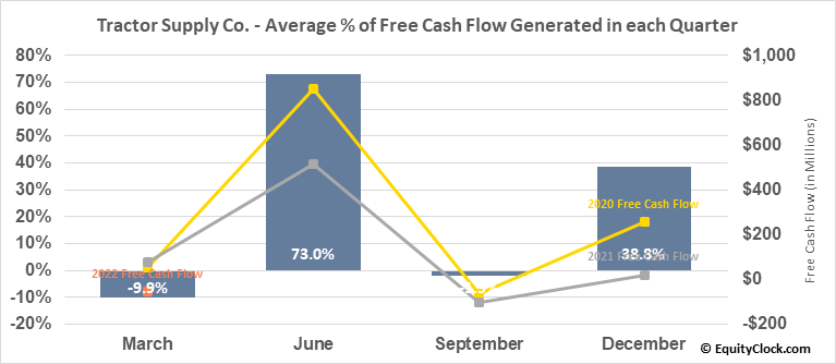 Tractor Supply Co. (NASD:TSCO) Free Cash Flow Seasonality