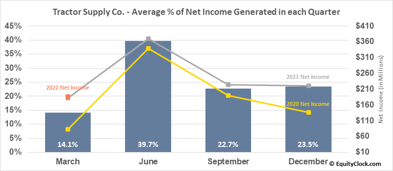 Tractor Supply Co. (NASD:TSCO) Net Income Seasonality