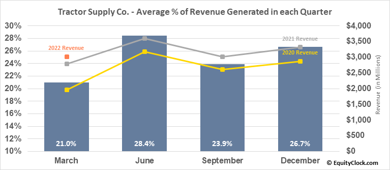 Tractor Supply Co. (NASD:TSCO) Revenue Seasonality
