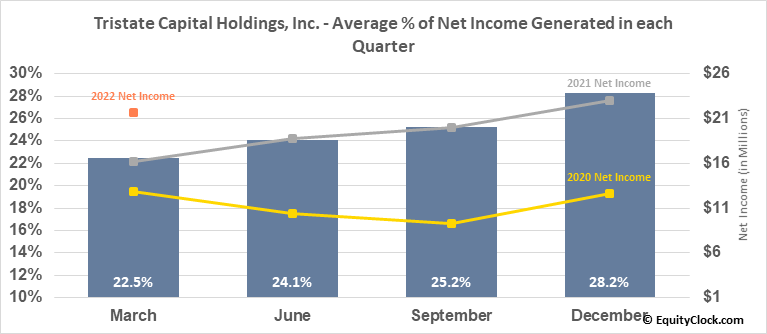 Tristate Capital Holdings, Inc. (NASD:TSC) Net Income Seasonality