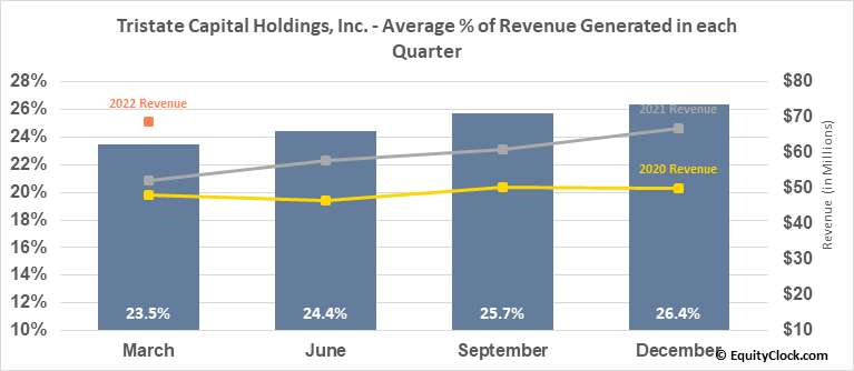 Tristate Capital Holdings, Inc. (NASD:TSC) Revenue Seasonality