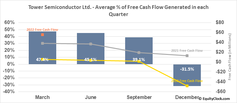 Tower Semiconductor Ltd. (NASD:TSEM) Free Cash Flow Seasonality