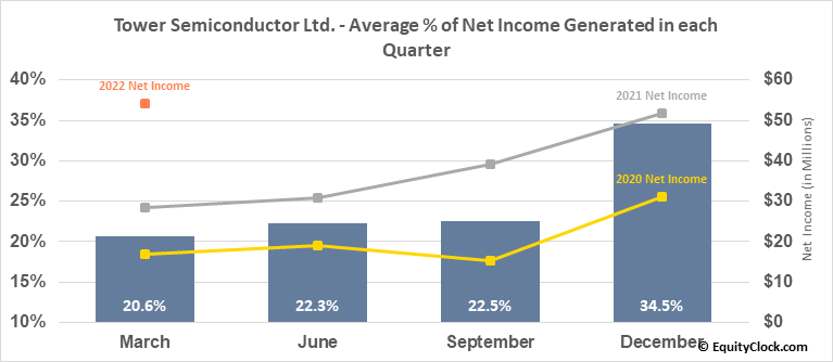 Tower Semiconductor Ltd. (NASD:TSEM) Net Income Seasonality