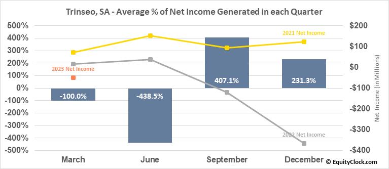 Trinseo, SA (NYSE:TSE) Net Income Seasonality