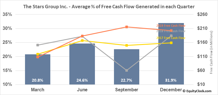 The Stars Group Inc. (TSE:TSGI.TO) Free Cash Flow Seasonality