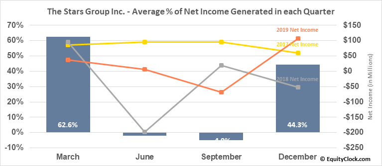 The Stars Group Inc. (TSE:TSGI.TO) Net Income Seasonality