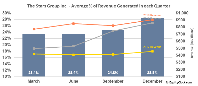 The Stars Group Inc. (TSE:TSGI.TO) Revenue Seasonality