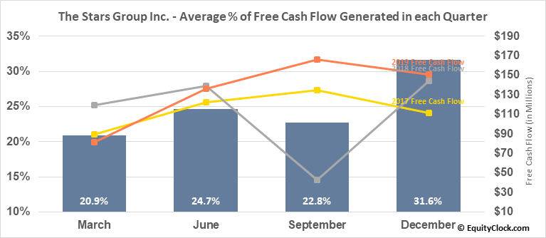 The Stars Group Inc. (NASD:TSG) Free Cash Flow Seasonality