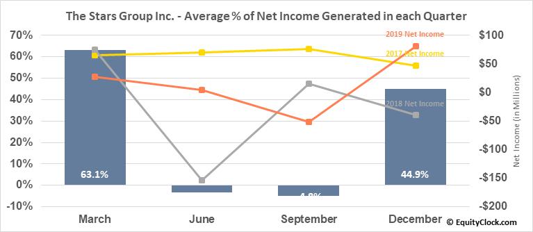 The Stars Group Inc. (NASD:TSG) Net Income Seasonality