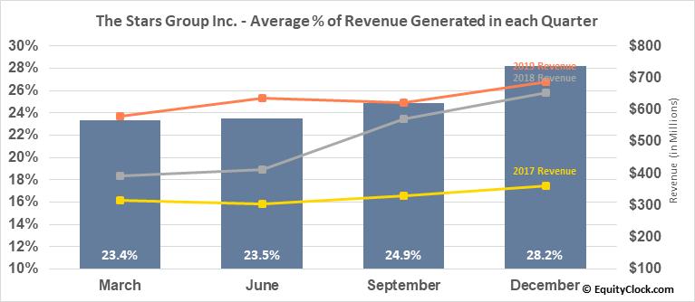 The Stars Group Inc. (NASD:TSG) Revenue Seasonality